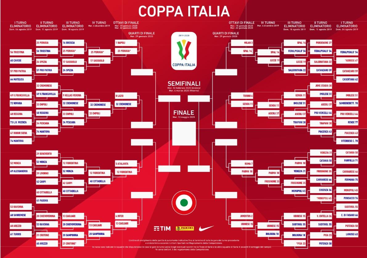 tabellone fiorentina in coppa italia 2019/20